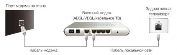 Подключение телевизора samsung к маршрутизатору или модему