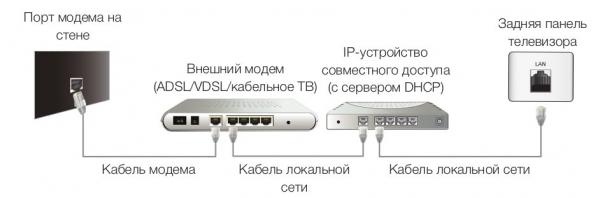 Подключение samsung через ip устройство