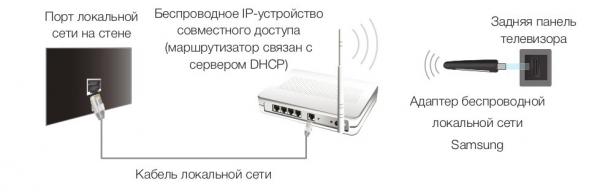 Настройка телевизора Samsung через wifi роутер